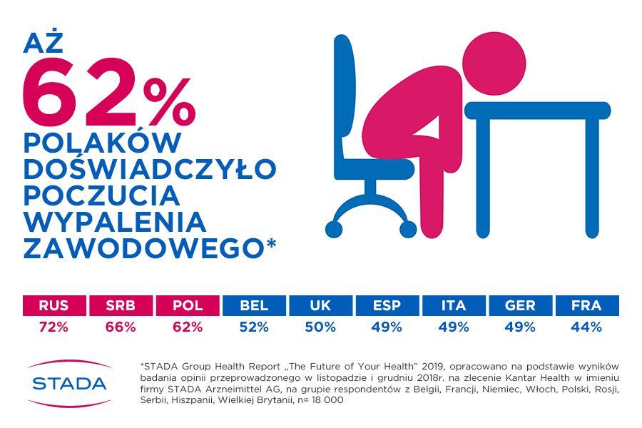 Wypalenie zawodowe dotyczy ponad połowy Polaków